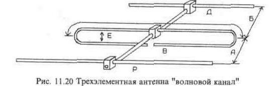 Антенны волновой канал
